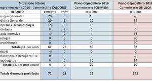 """""""Sant'Alfonso smantellato"""", Valentino replica ai candidati del centro-destra."""